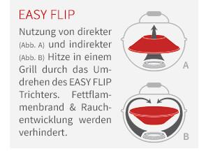 Nutzung von direkter (Abb. A) und indirekter (Abb. B) Hitze in einem Grill durch das Umdrehen des Easy Flip Trichters. Fettflammenbrand & Rauchentwicklung werden verhindert.