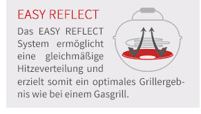 Das EASY REFLECT System ermöglicht eine gleichmäßige Hitzeverteilung und erzielt somit ein optimales Grillergebnis wie bei einem Gasgrill.
