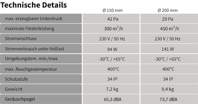 Technische Details zum Rauchsauger Edelstahl