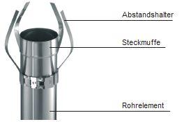 Schornsteinsystem_Schiedel