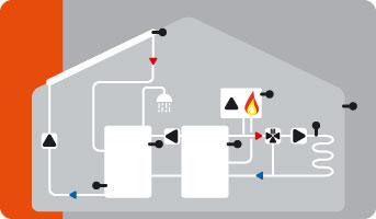 Hydraulikvariante Solar, Pufferumladung, Gastherme & gemischter Heizkreis