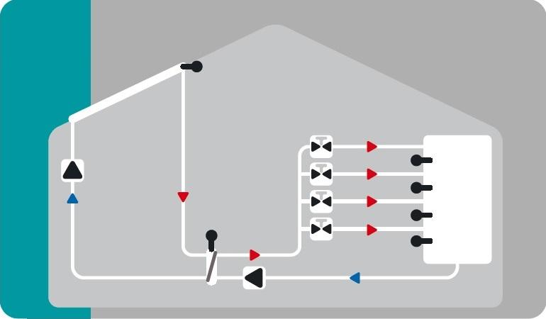Hydraulikvariante Solar & Wärmetauscher mit 4 - Zonenspeicher
