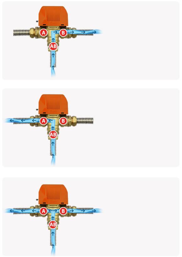 Funktion des 3 Wege Umschaltventil