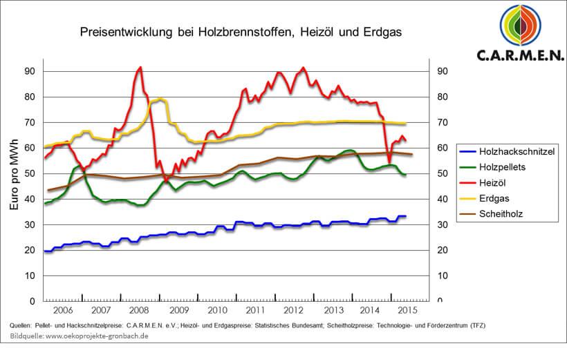Preisentwicklung der Rohstoffe zur Wärmegewinnung