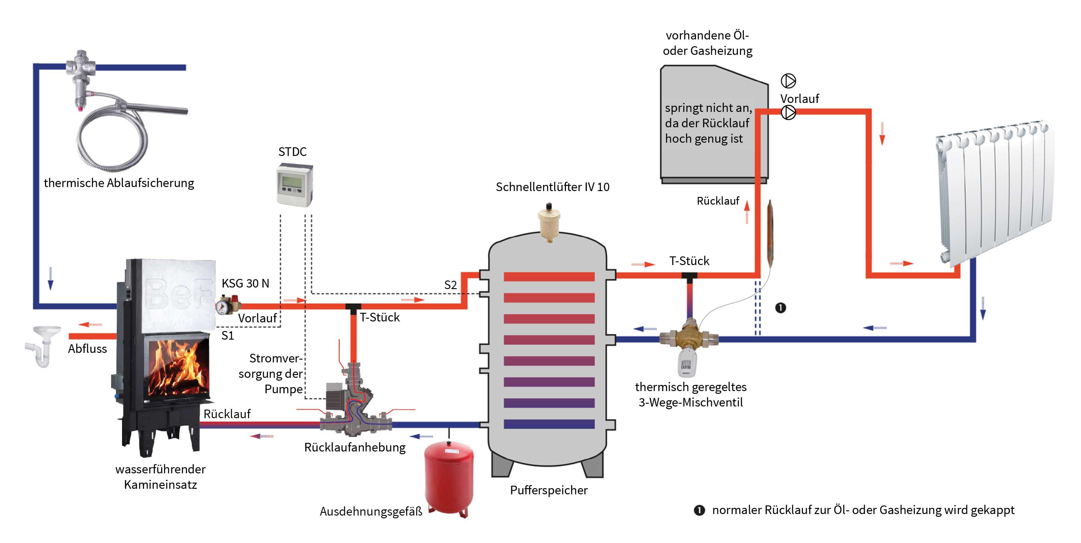 Wasserführender Kamin Anschluss : kamineinsatz wasserf hrend anschlie en tipps hinweise ~ A.2002-acura-tl-radio.info Haus und Dekorationen