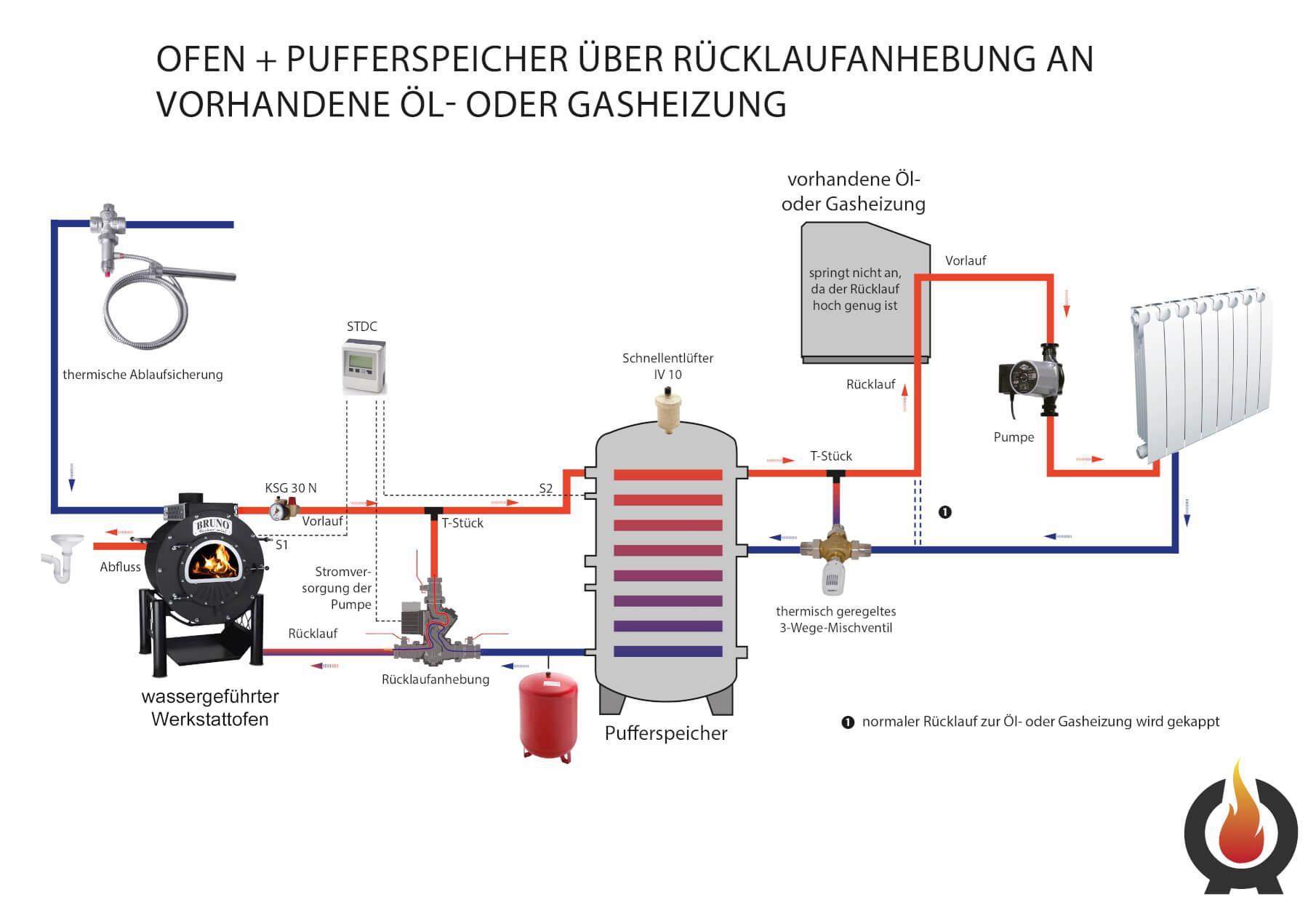 Gemeinsame Pufferspeicher für wassergeführten Kaminofen HaustechnikDialog &XO_26