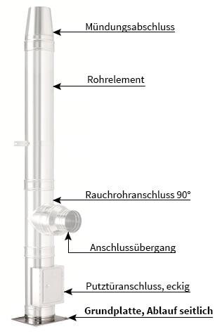 Aufbau Doppelwandiger Schornstein - Grundplatte