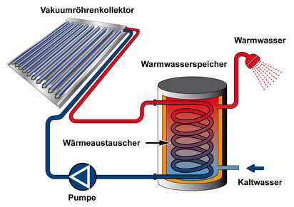 Solarthermieanlage Funktion