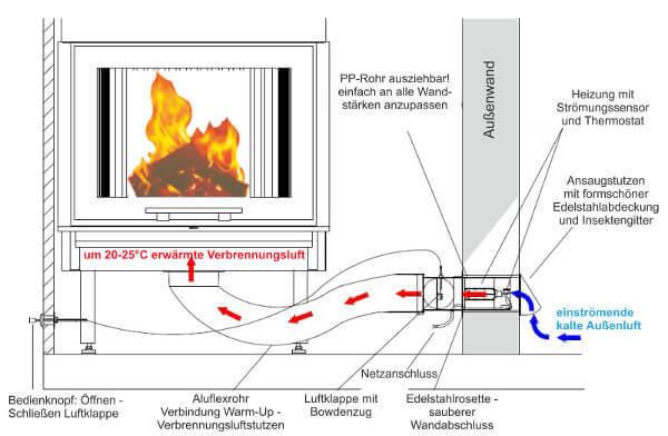 Kaminofen Externe Luftzufuhr Anschliessen Wohn Design