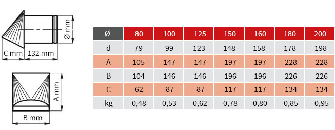 Außenluft Ansaugstutzen - Tabelle