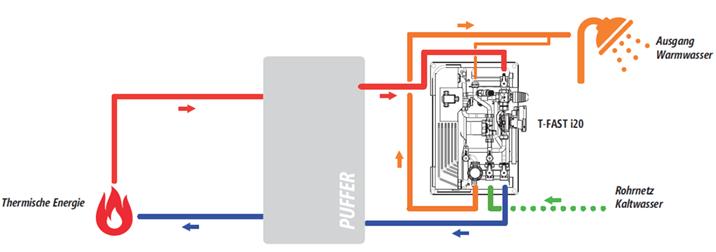 Die Frischwasserstation Lovato T-Fast i20 sorgt dafür, dass aus ihren Wasserhähnen warmes Wasser kommt.