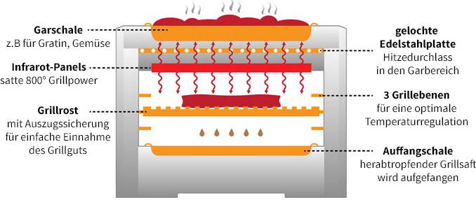 Asteus Family V2 Grill mit einem Funktionsschalter, großem Garraum und einer XXL Tropfschale mit Kippsicherung - 800° Grad Grillen mit Asteus V2