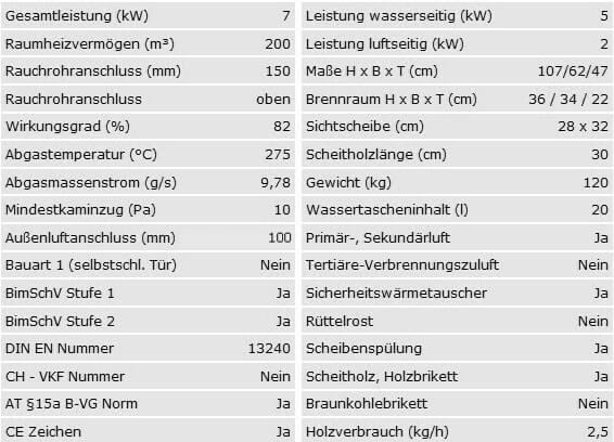 Datenblatt wasserführender R2D2