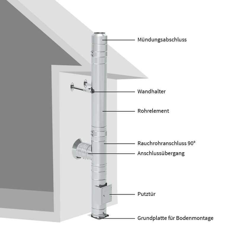 Doppelwandiges Schornsteinsystem