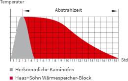 Wärmespeicherblock Abstrahlzeit