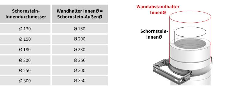 Durchmesser: Innendurchmesser Wandabstandhalter = Schornstein-Außendurchmesser