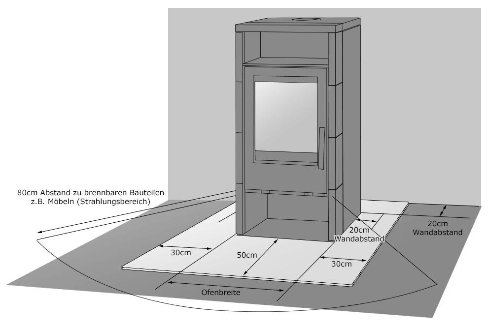 Sicherheitsabstände beim Anschluss eines Werkstattofens