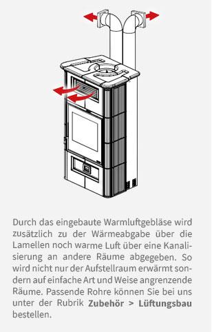 Durch das eingebaute Warmluftgebläse wird zusätzlich zu der Wärmeabgabe über die Lamellen noch warme Luft über eine Kanalisierung an andere Räume abgegeben. So wird nicht nur der Aufstellraum erwärmt sondern auf einfache Art und Weise angrenzende Räume. Passende Rohre können Sie bei uns unter der Rubrik Zubehör > Lüftungsbau bestellen.