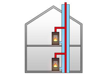 Mehrfachbelegung beim Schornstein: Voraussetzung, Möglichkeiten und Tipps
