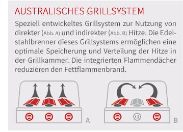 Speziell entwickeltes Grillsystem zur Nutzung von direkter (Abb. A) und indirekter (Abb. B) Hitze. Die Gusseisenbrenner dieses Grillsystems ermöglichen eine optimale Speicherung und Verteilung der Hitze in der Grillkammer. Die integrierten Flammendächer reduzieren den Fettflammenbrand.