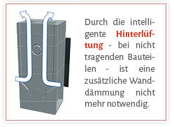 Durch die intelligente Hinterlüftung - bei nicht tragenden Bauteilen - ist eine zusätzliche Wanddämmung nicht mehr notwendig.
