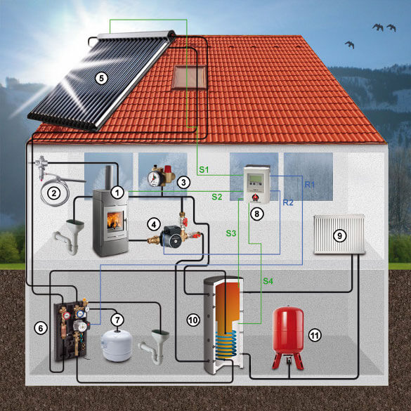 Solarthermie, Infografik