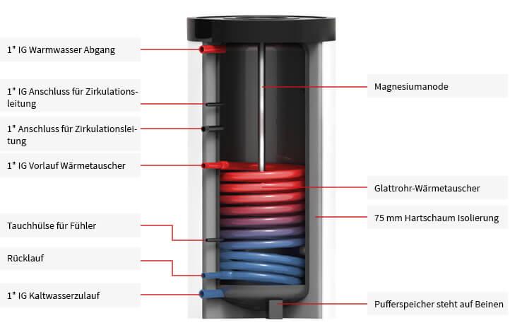 Trinkwasserspeicher inkl. 1 Wärmetauscher