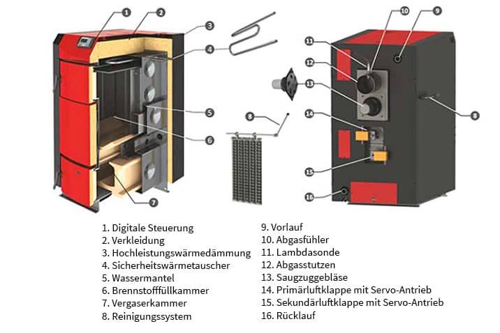 Die wichtigsten Bauteile des Holzvergaserkessels PID Logic Lambda von ThermoFlux im Detail